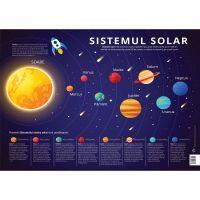 Plansa Editura DPH, Sistemul solar - Planetele sistemului solar